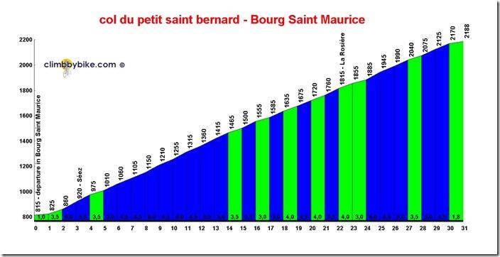 col-du-petit-saint-bernard